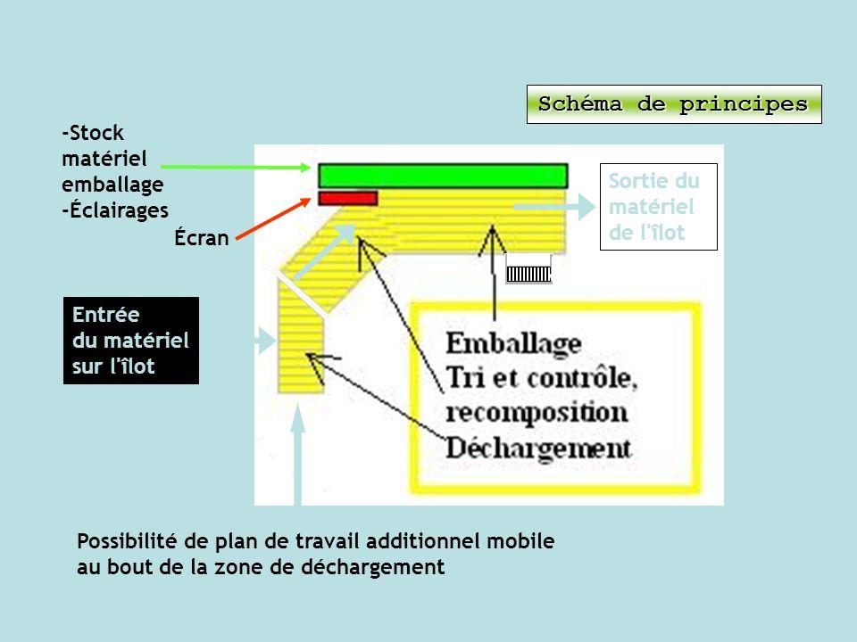 Schéma de principes -Stock matériel emballage -Éclairages