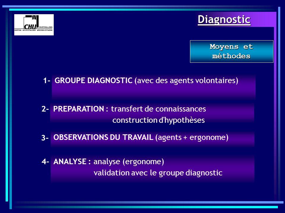 Diagnostic Moyens et méthodes 1-