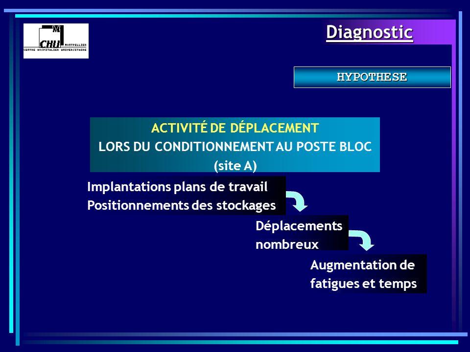 ACTIVITÉ DE DÉPLACEMENT LORS DU CONDITIONNEMENT AU POSTE BLOC