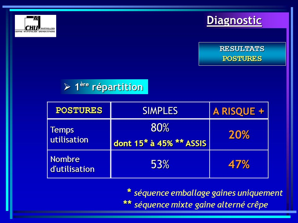 Diagnostic 80% 20% 53% 47%  1ère répartition POSTURES SIMPLES