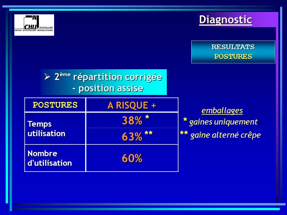 Diagnostic 38% 63% 60%  2ème répartition corrigée - position assise