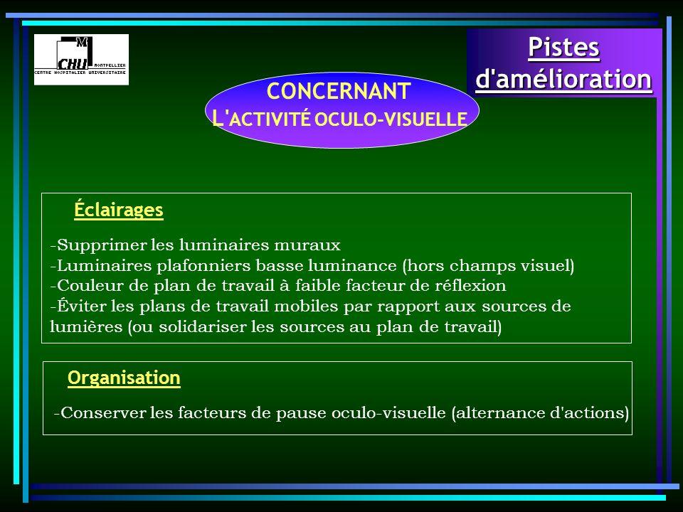 CONCERNANT L ACTIVITÉ OCULO-VISUELLE