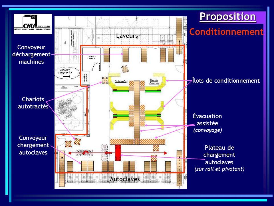 Proposition Conditionnement Laveurs Convoyeur déchargement machines