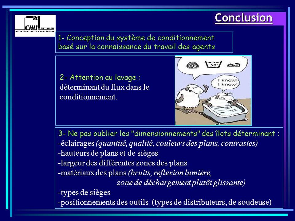 Conclusion 1- Conception du système de conditionnement basé sur la connaissance du travail des agents.