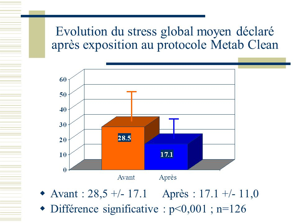 Evolution du stress global moyen déclaré après exposition au protocole Metab Clean