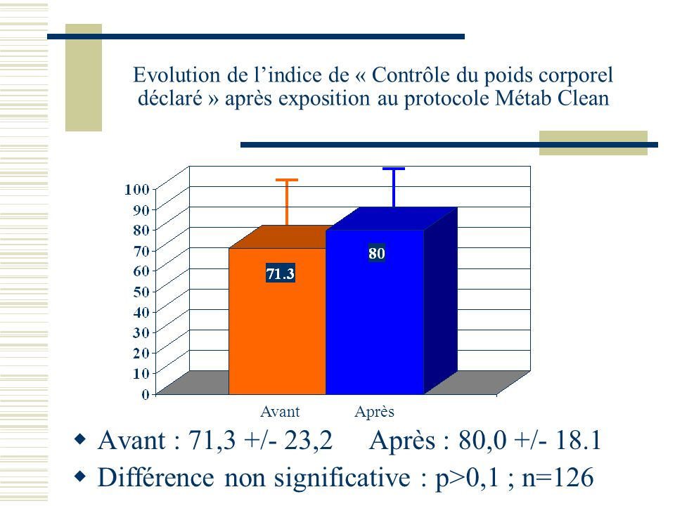 Différence non significative : p>0,1 ; n=126