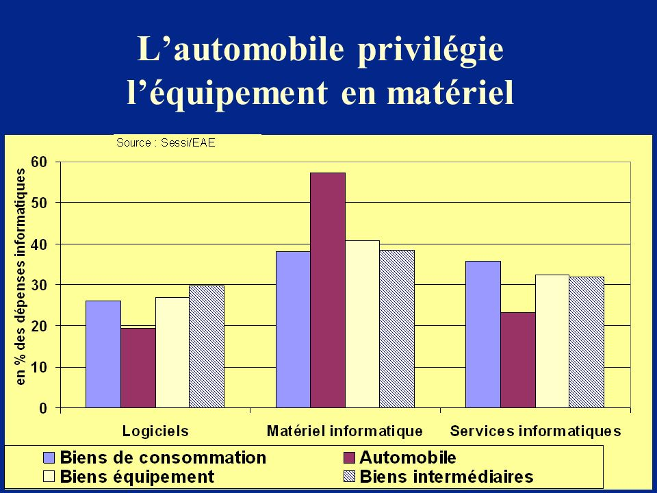 L'automobile privilégie l'équipement en matériel