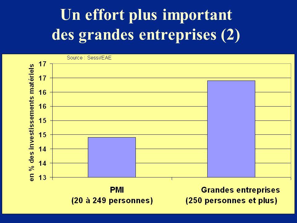 Un effort plus important des grandes entreprises (2)