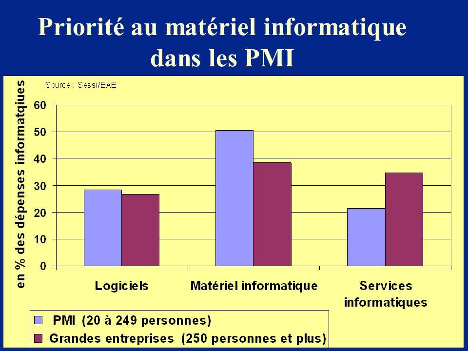 Priorité au matériel informatique dans les PMI