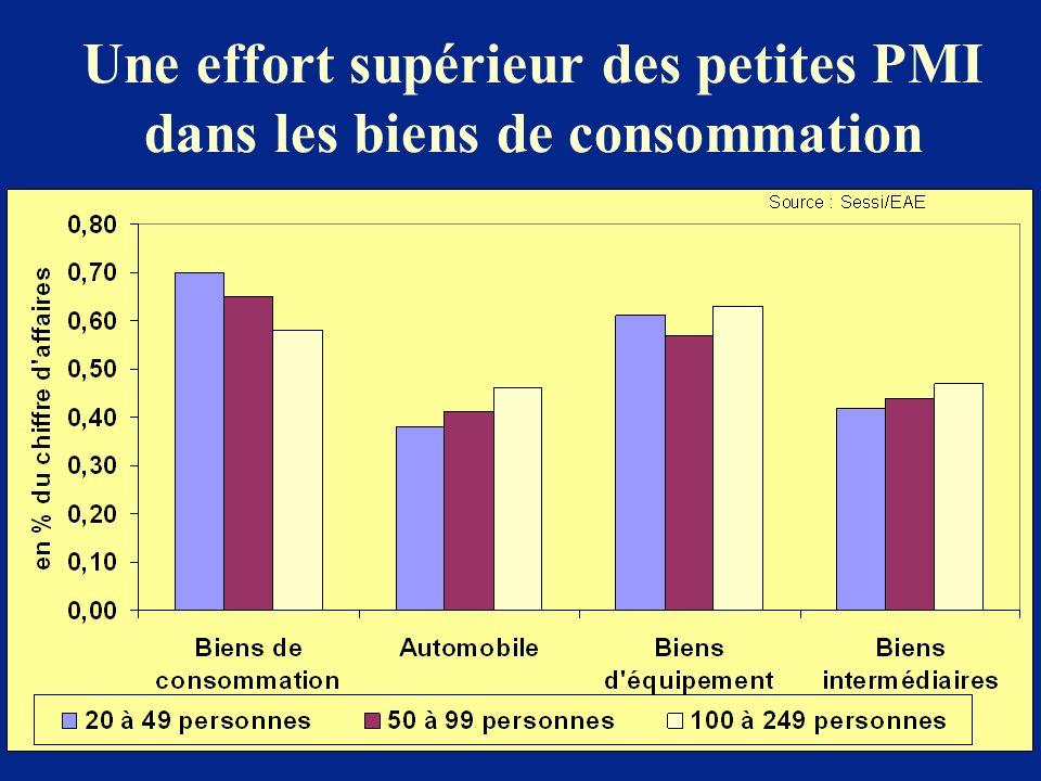 Une effort supérieur des petites PMI dans les biens de consommation