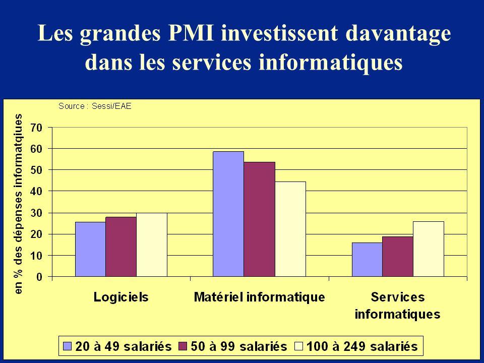 Les grandes PMI investissent davantage dans les services informatiques