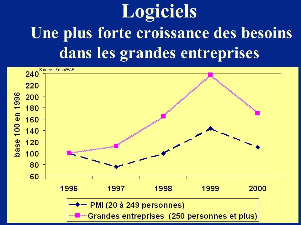 Logiciels Une plus forte croissance des besoins dans les grandes entreprises