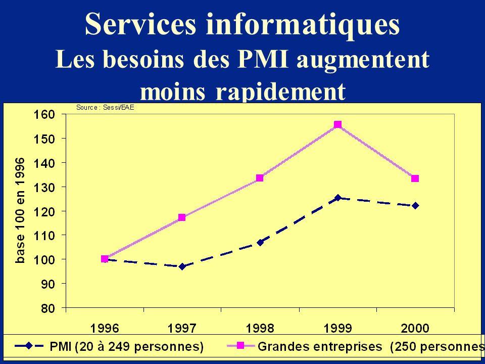 Services informatiques Les besoins des PMI augmentent moins rapidement