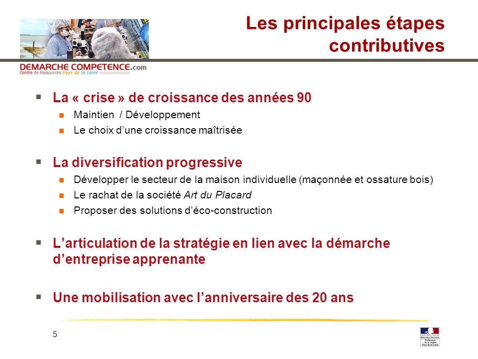 Les principales étapes contributives
