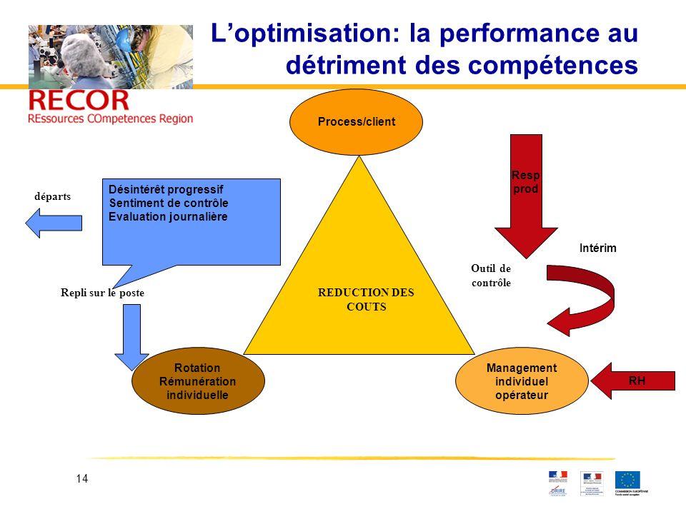 L'optimisation: la performance au détriment des compétences
