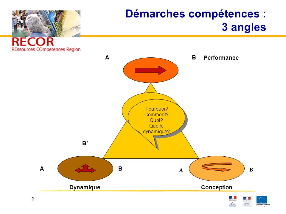 Démarches compétences : 3 angles