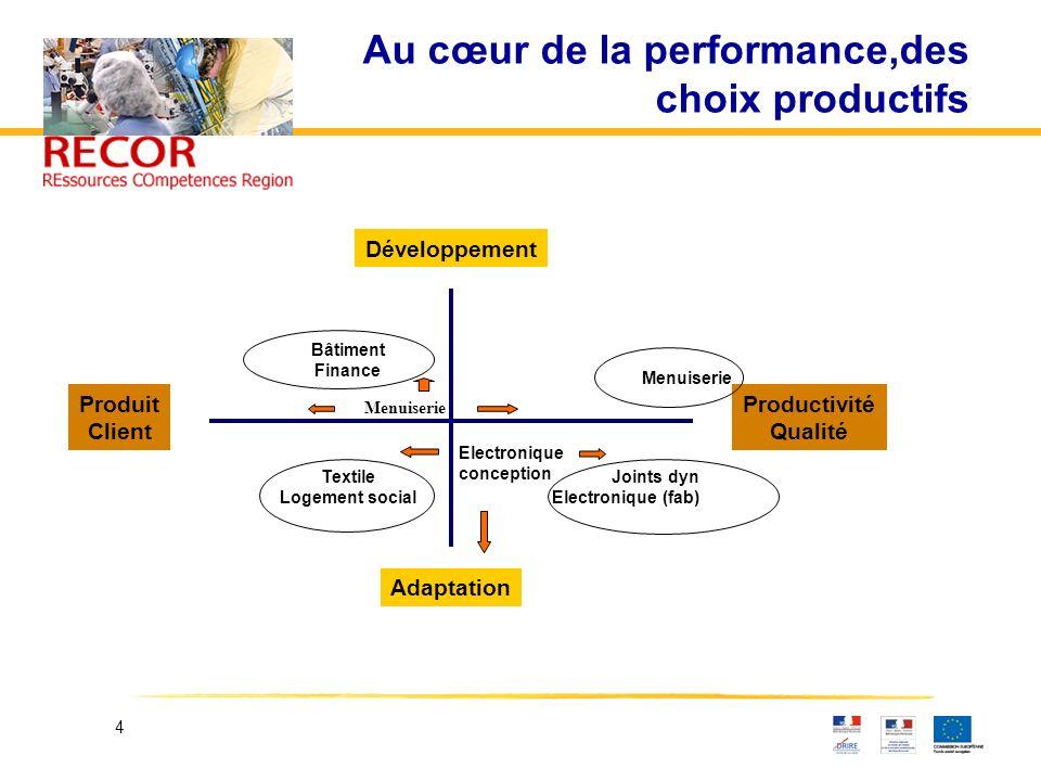 Au cœur de la performance,des choix productifs