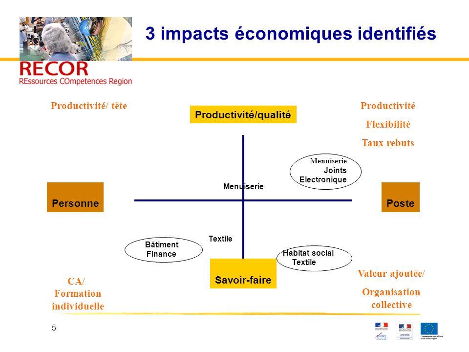 3 impacts économiques identifiés
