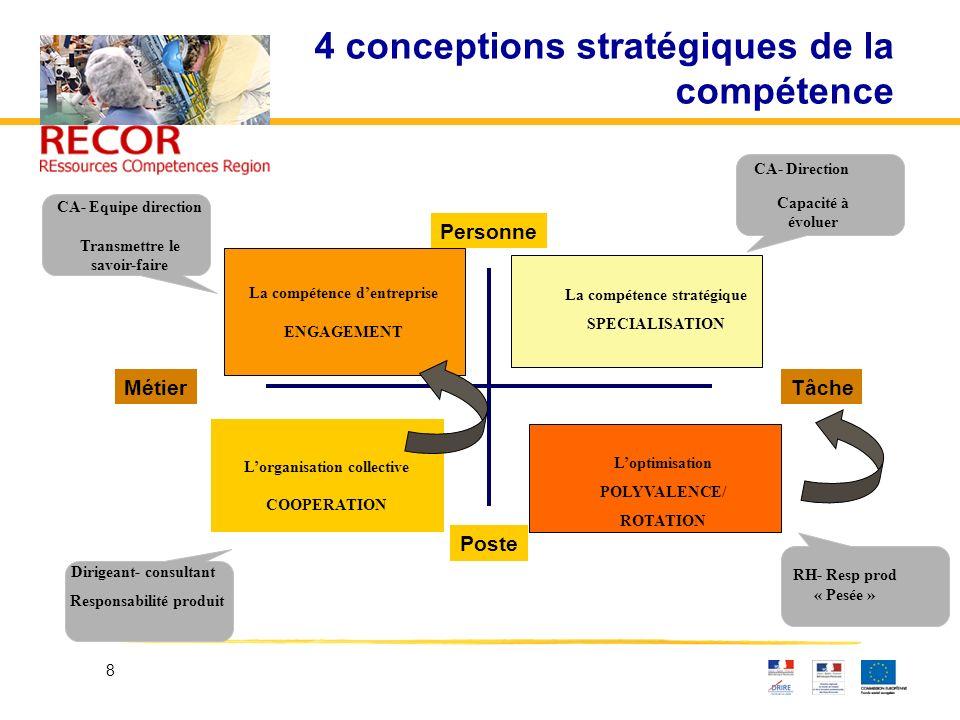 4 conceptions stratégiques de la compétence