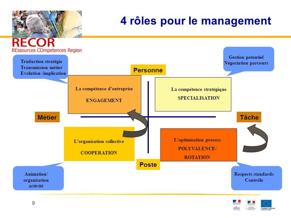 4 rôles pour le management