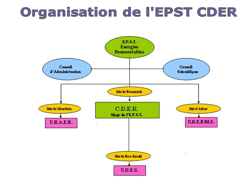 Organisation de l EPST CDER