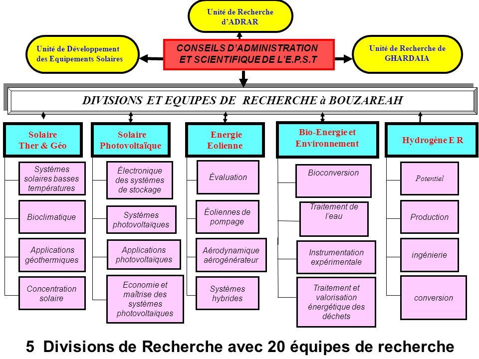 5 Divisions de Recherche avec 20 équipes de recherche