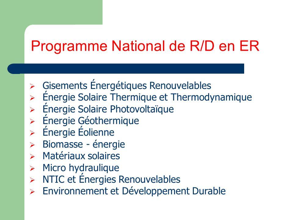 Programme National de R/D en ER
