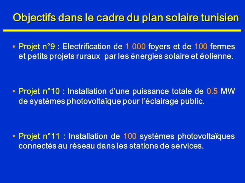 Objectifs dans le cadre du plan solaire tunisien