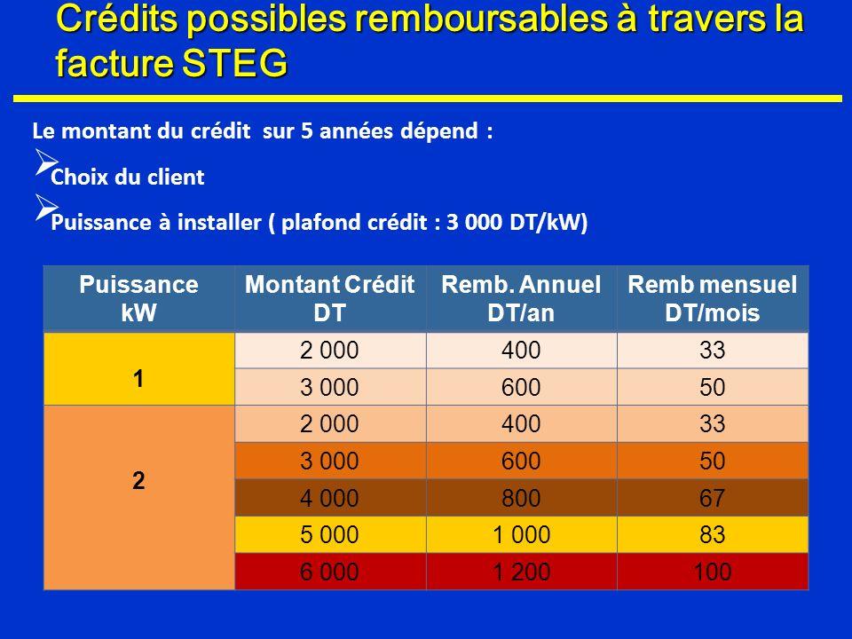 Crédits possibles remboursables à travers la facture STEG