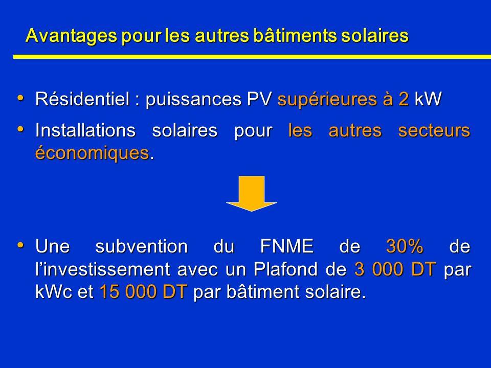 Avantages pour les autres bâtiments solaires