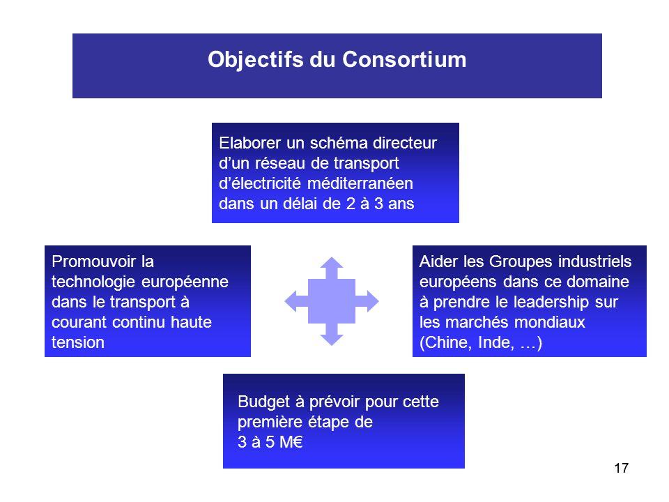 Objectifs du Consortium