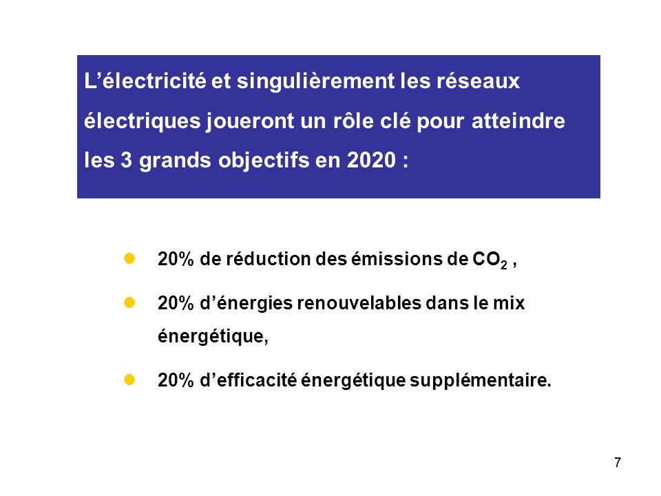 L'électricité et singulièrement les réseaux électriques joueront un rôle clé pour atteindre les 3 grands objectifs en 2020 :