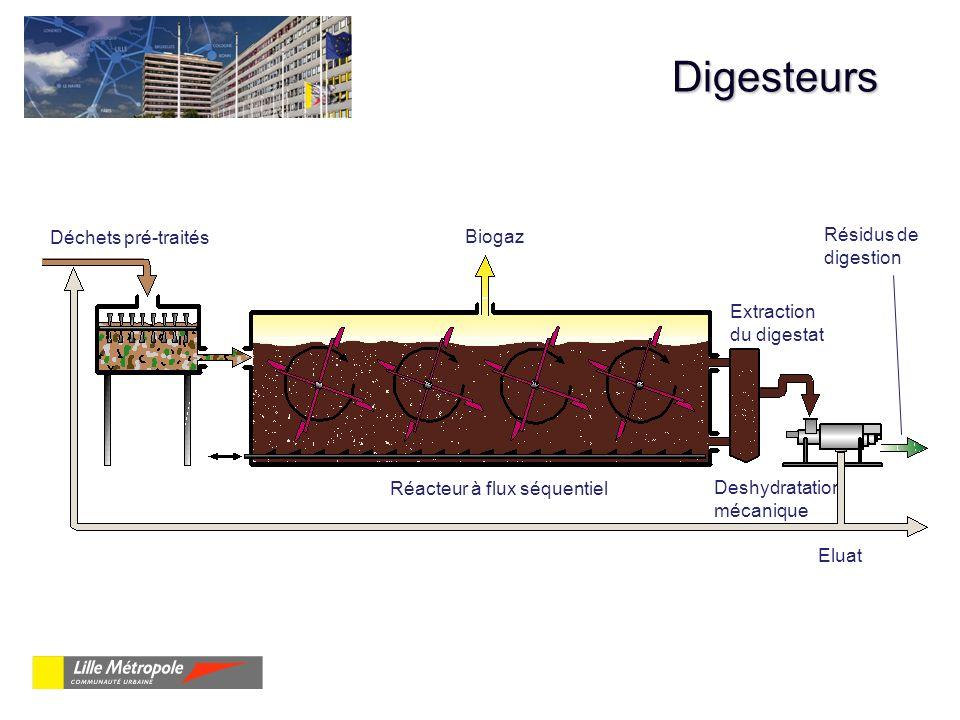 Digesteurs Déchets pré-traités Biogaz Résidus de digestion Calibreur