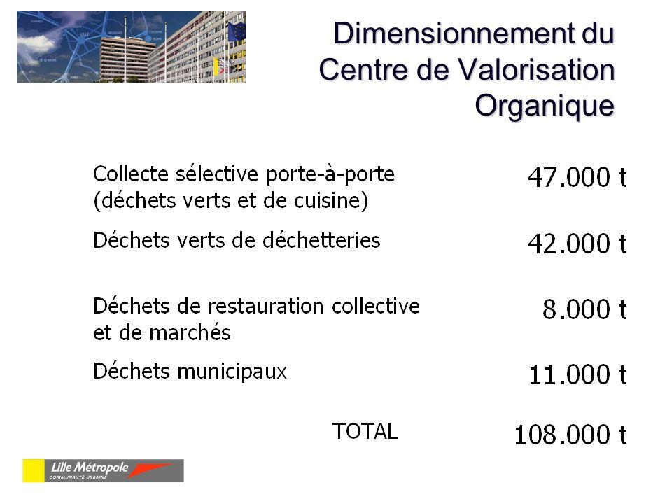 Dimensionnement du Centre de Valorisation Organique