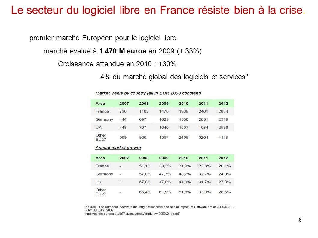 Le secteur du logiciel libre en France résiste bien à la crise.