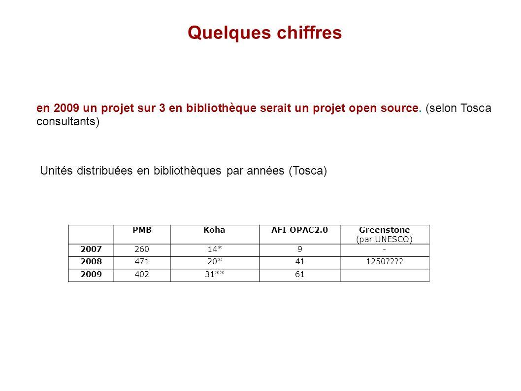 Quelques chiffres en 2009 un projet sur 3 en bibliothèque serait un projet open source. (selon Tosca consultants)
