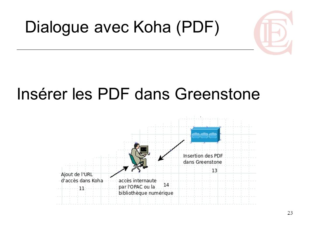 Insérer les PDF dans Greenstone