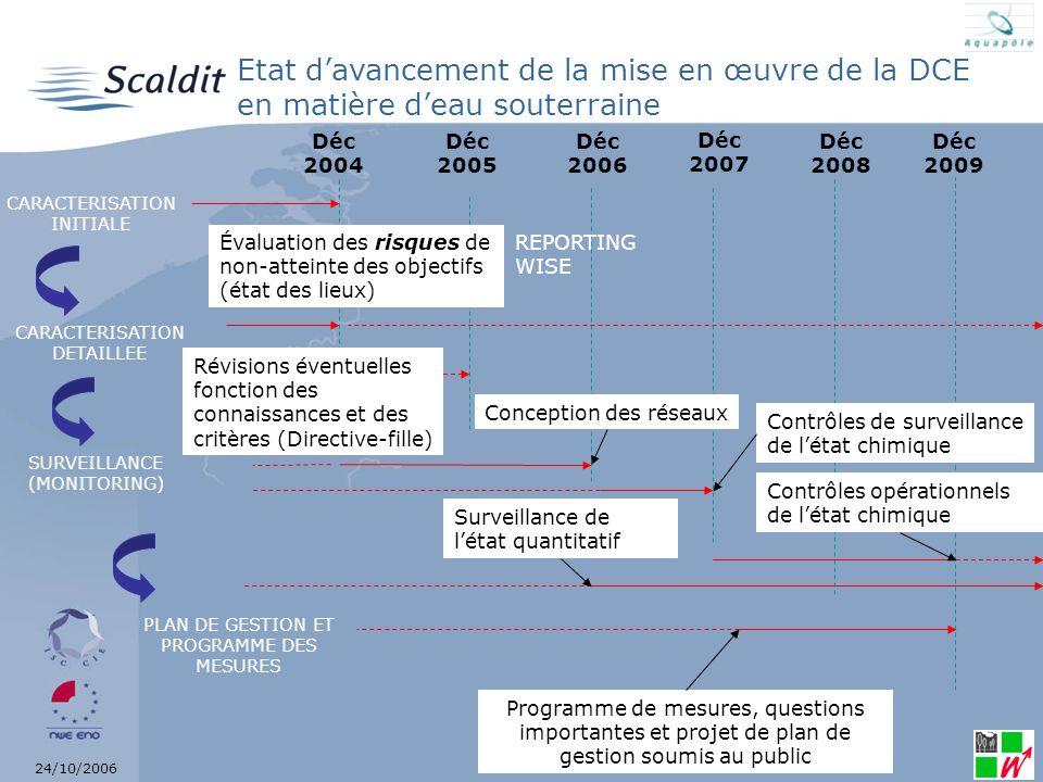 Etat d'avancement de la mise en œuvre de la DCE en matière d'eau souterraine