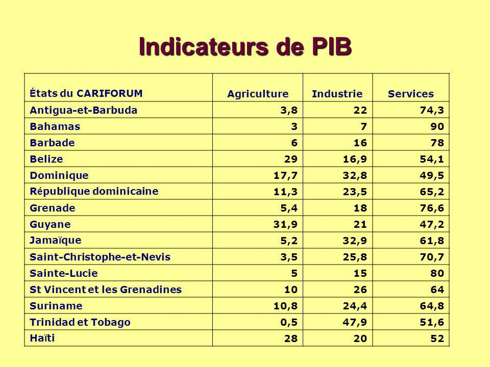Indicateurs de PIB États du CARIFORUM Agriculture Industrie Services