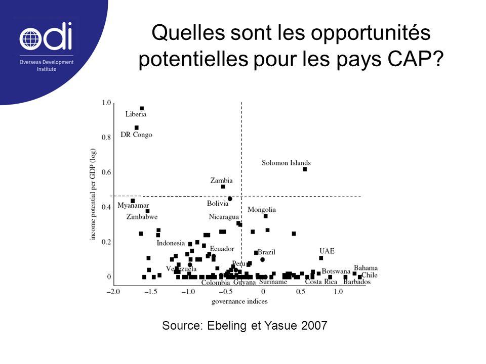 Quelles sont les opportunités potentielles pour les pays CAP