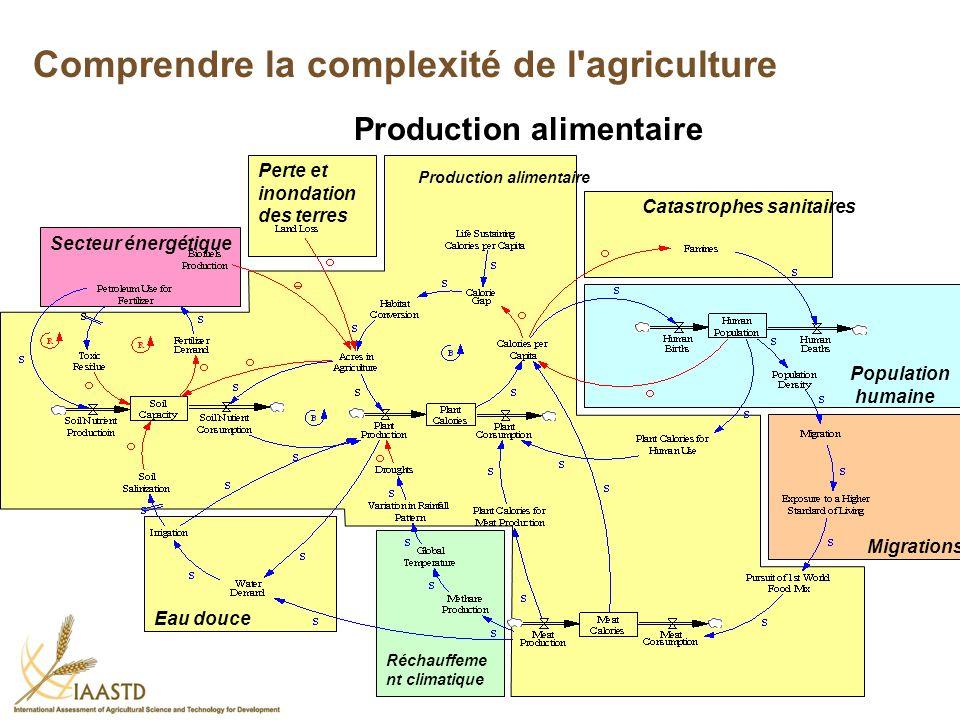 Comprendre la complexité de l agriculture