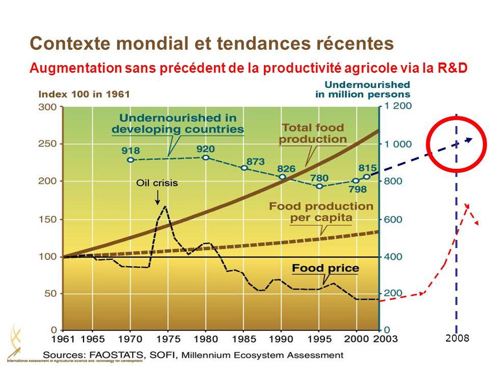 Contexte mondial et tendances récentes