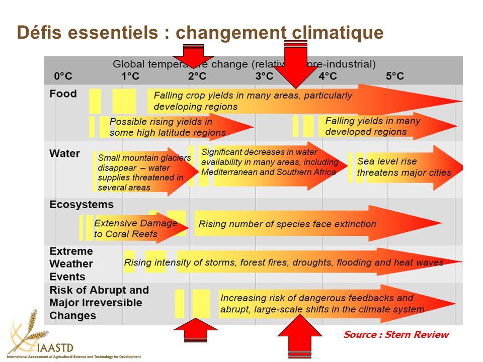Défis essentiels : changement climatique