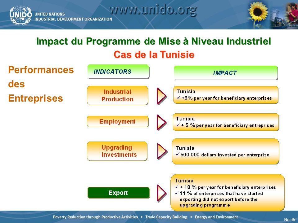 Impact du Programme de Mise à Niveau Industriel