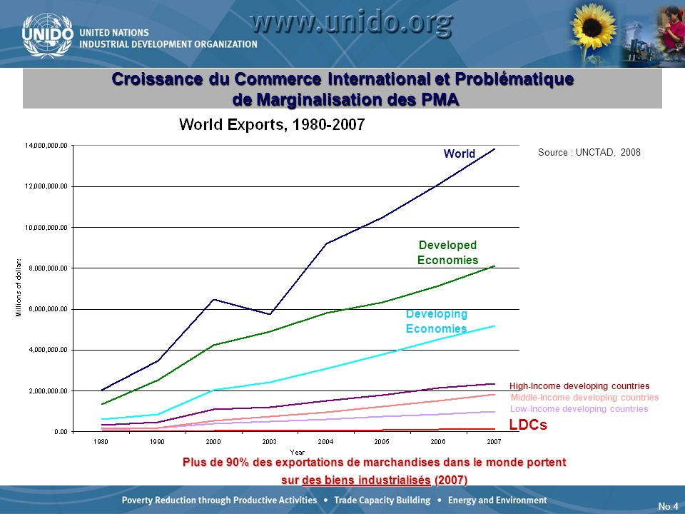 Croissance du Commerce International et Problématique de Marginalisation des PMA