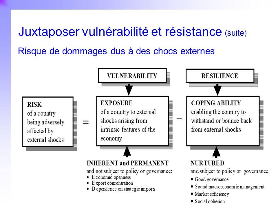 Juxtaposer vulnérabilité et résistance (suite)