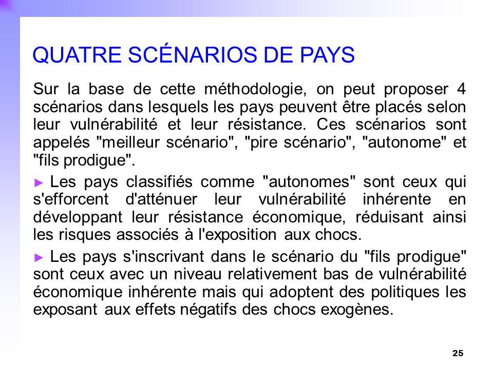 QUATRE SCÉNARIOS DE PAYS