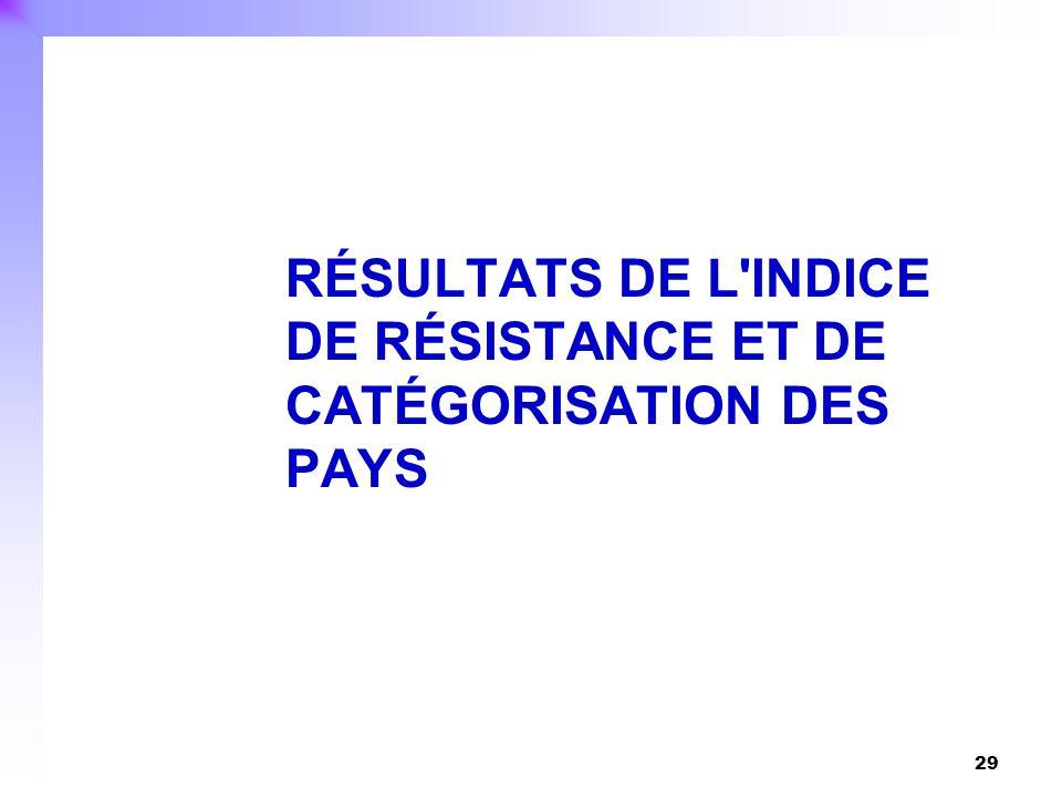 RÉSULTATS DE L INDICE DE RÉSISTANCE ET DE CATÉGORISATION DES PAYS