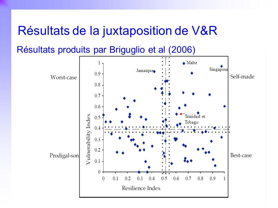 Résultats de la juxtaposition de V&R