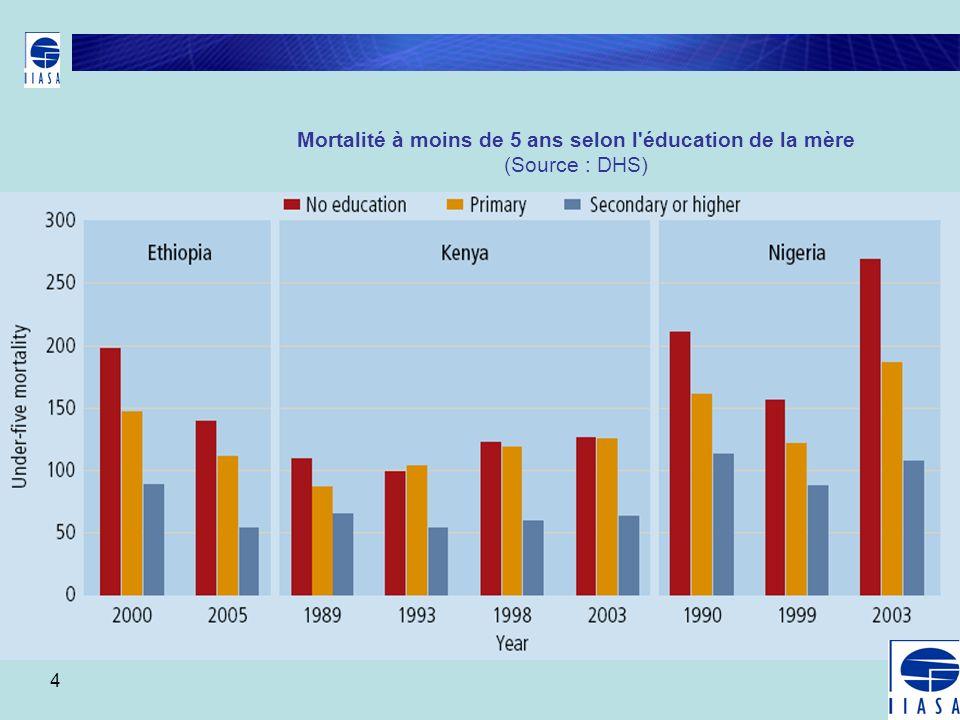 Mortalité à moins de 5 ans selon l éducation de la mère (Source : DHS)